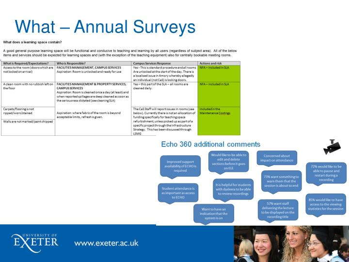What – Annual Surveys
