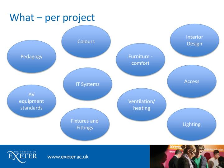 What – per project
