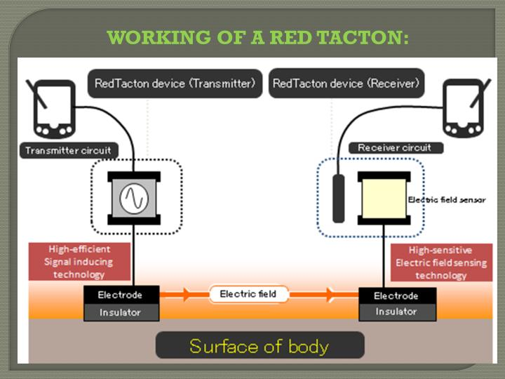 WORKING OF A RED TACTON: