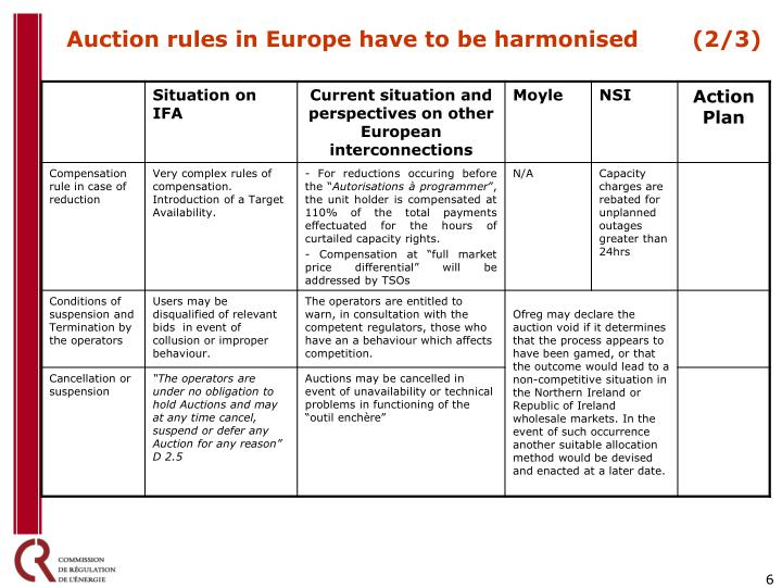 Auction rules in Europe have to be harmonised (2/3)