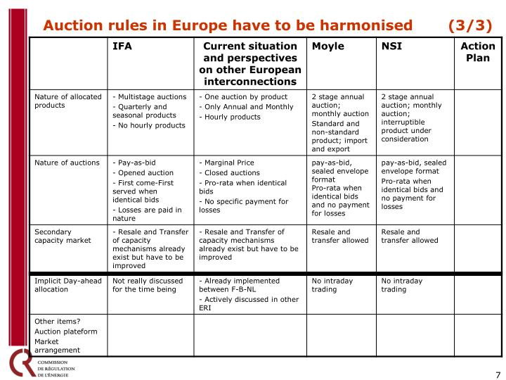 Auction rules in Europe have to be harmonised (3/3)