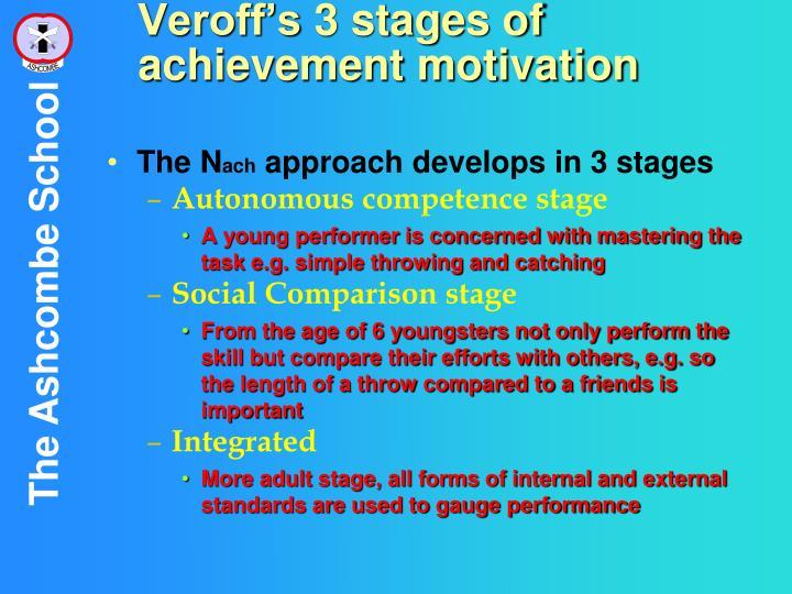 Veroff's