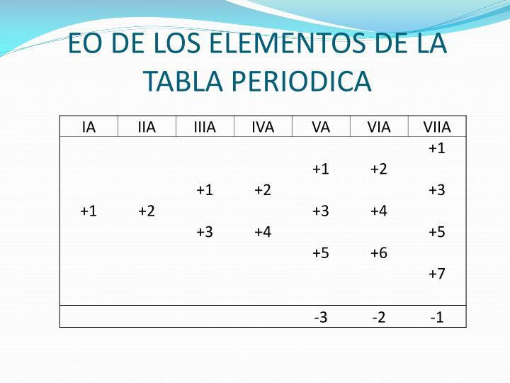 EO DE LOS ELEMENTOS DE LA TABLA PERIODICA