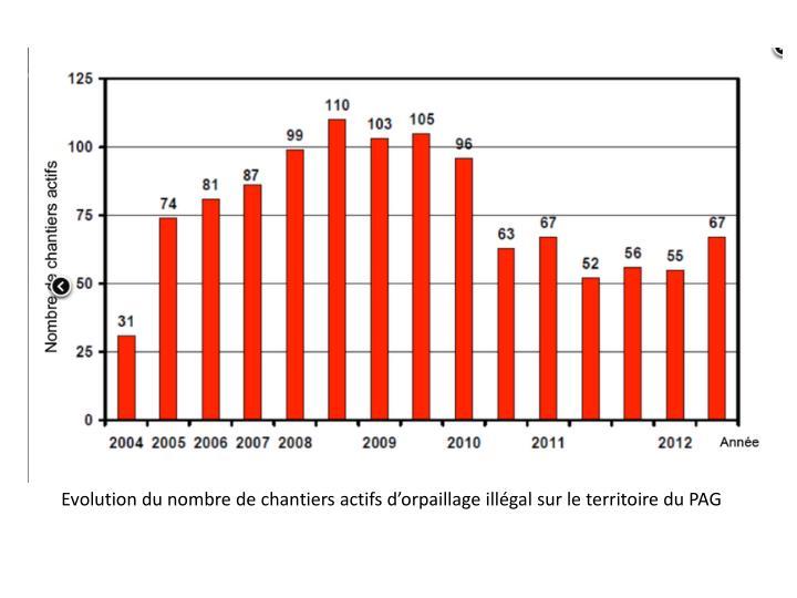 Evolution du nombre de chantiers actifs d'orpaillage illégal sur le territoire du PAG