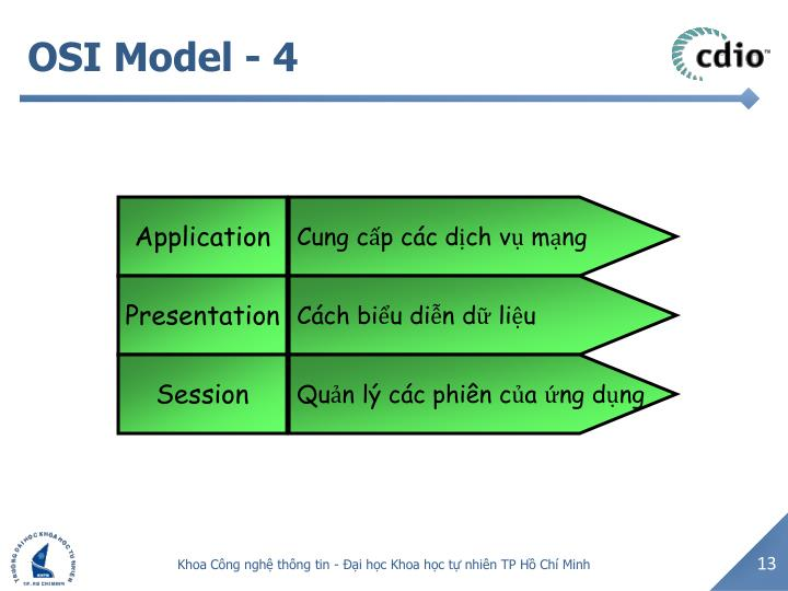 OSI Model -