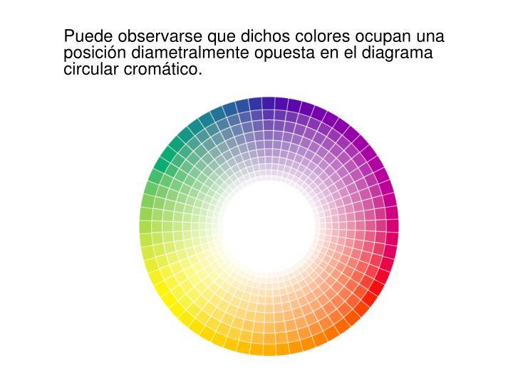 Puede observarse que dichos colores ocupan una posición diametralmente opuesta en el diagrama circular cromático.