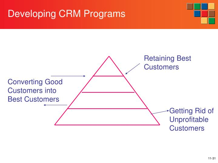 Developing CRM Programs