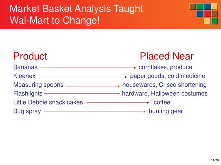 Market Basket Analysis Taught