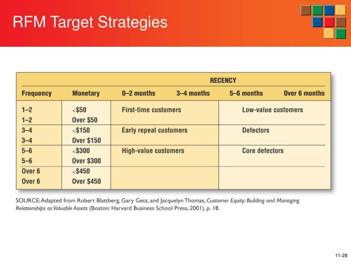 RFM Target Strategies