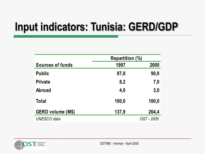Input indicators: Tunisia: GERD/GDP