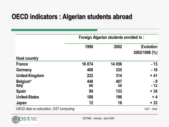 OECD indicators : Algerian students abroad
