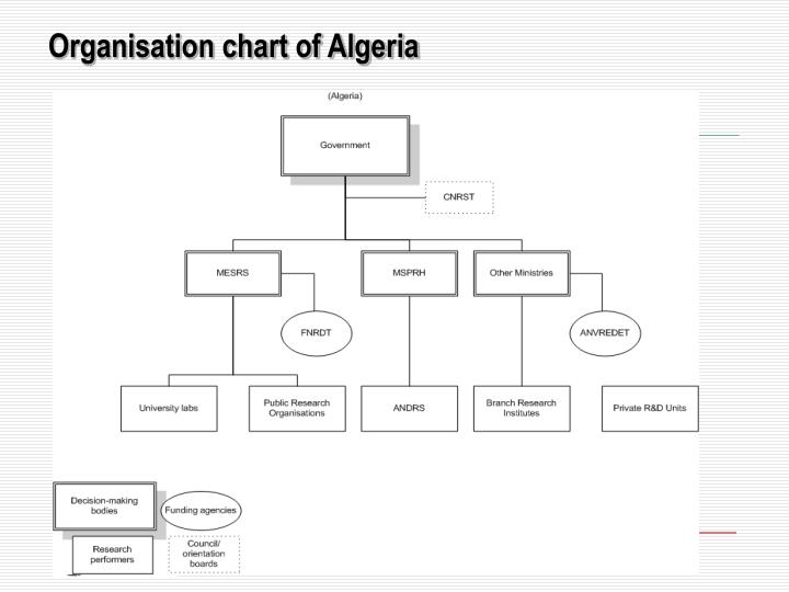 Organisation chart of Algeria
