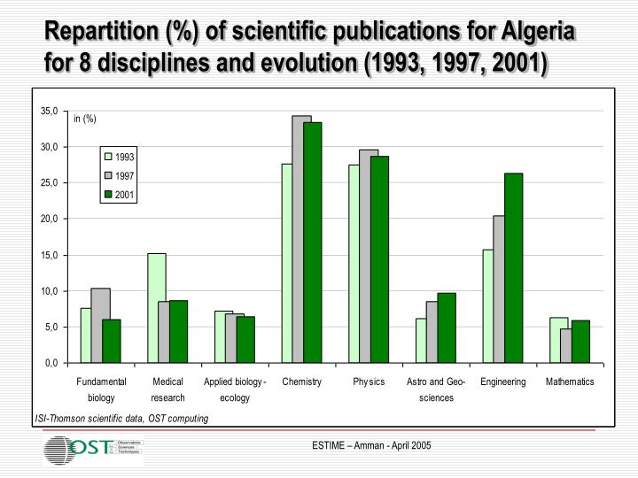 Repartition (%) of scientific publications for Algeria for 8 disciplines and evolution (1993, 1997, 2001)