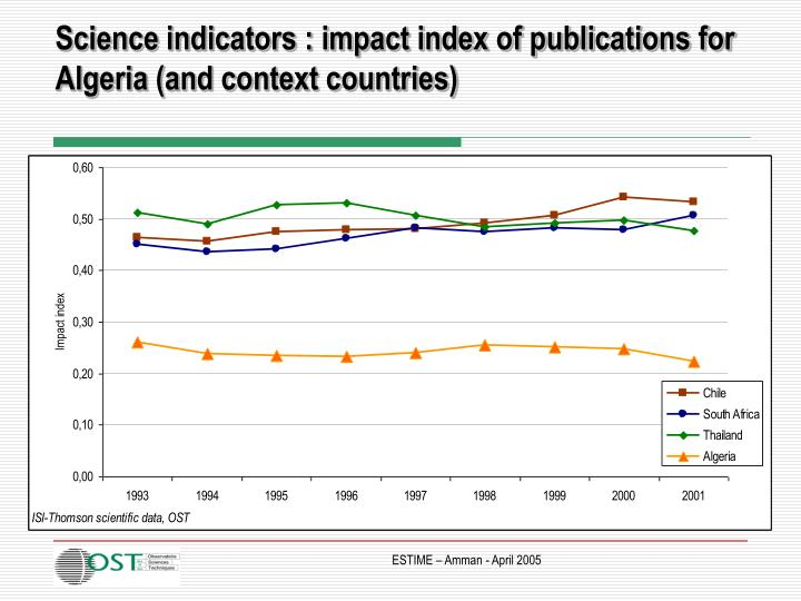 Science indicators : impact index of publications for Algeria (and context countries)