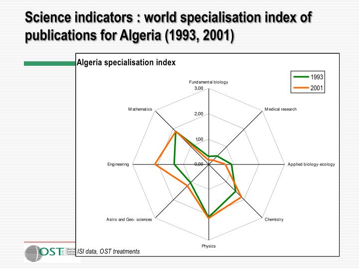 Science indicators : world specialisation index of publications for Algeria (1993, 2001)