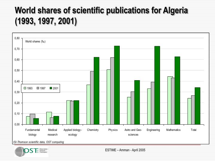 World shares of scientific publications for Algeria (1993, 1997, 2001)
