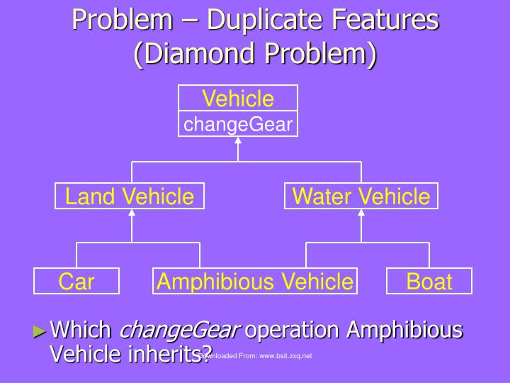 Problem – Duplicate Features (Diamond Problem)
