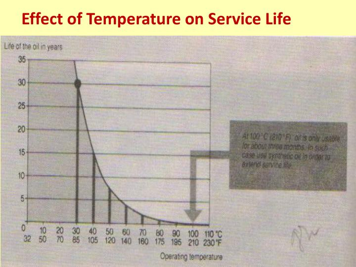 Effect of Temperature on Service Life