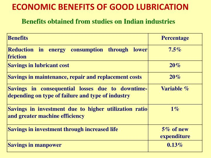 ECONOMIC BENEFITS OF GOOD LUBRICATION