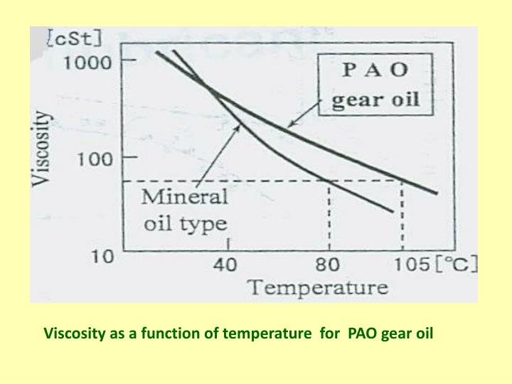 Viscosity as a function of temperature  for  PAO gear