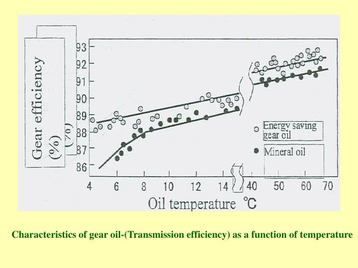 Characteristics of gear oil-(Transmission efficiency) as a function of temperature