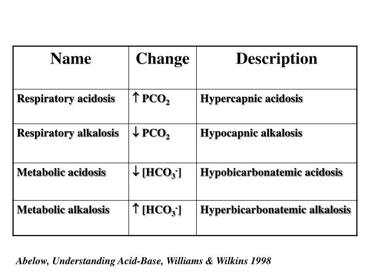 Abelow, Understanding Acid-Base, Williams & Wilkins 1998