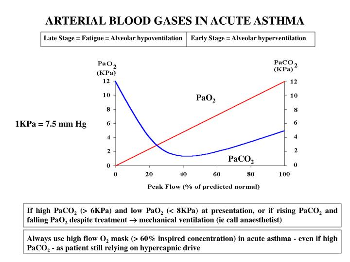 ARTERIAL BLOOD GASES IN ACUTE ASTHMA