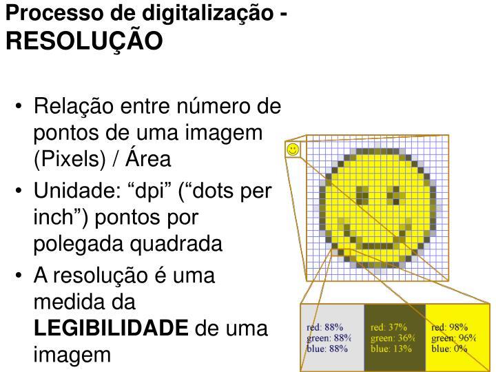 Processo de digitalização -