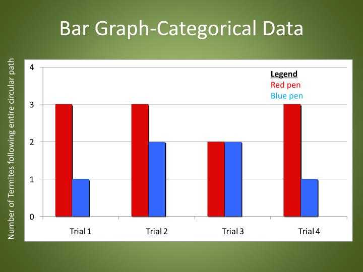 Bar Graph-Categorical Data