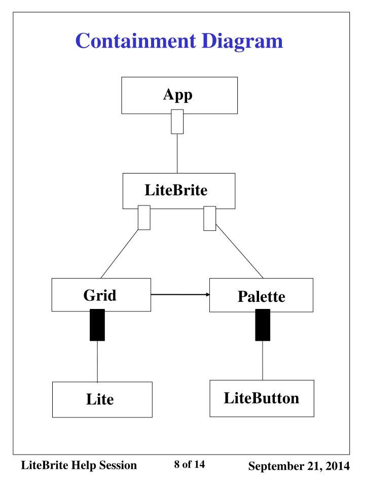 Containment Diagram