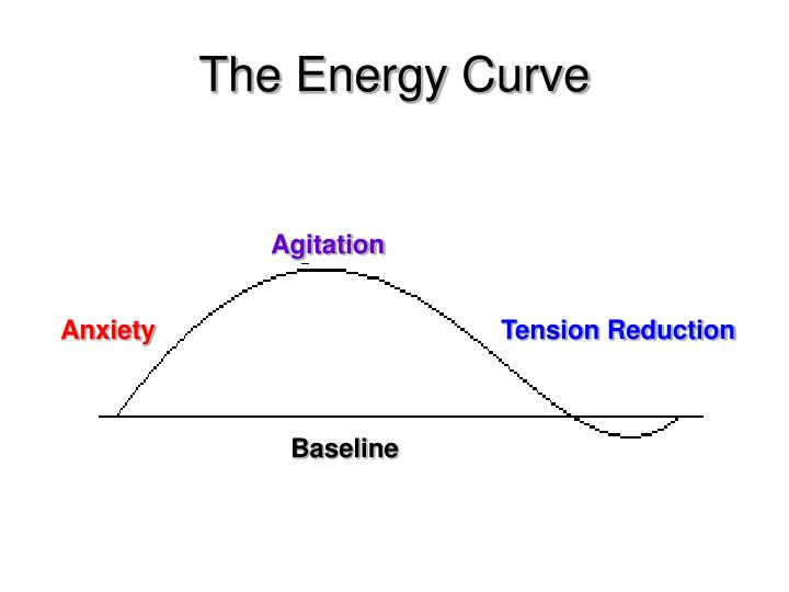 The Energy Curve