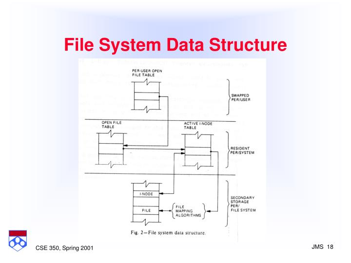 File System Data Structure