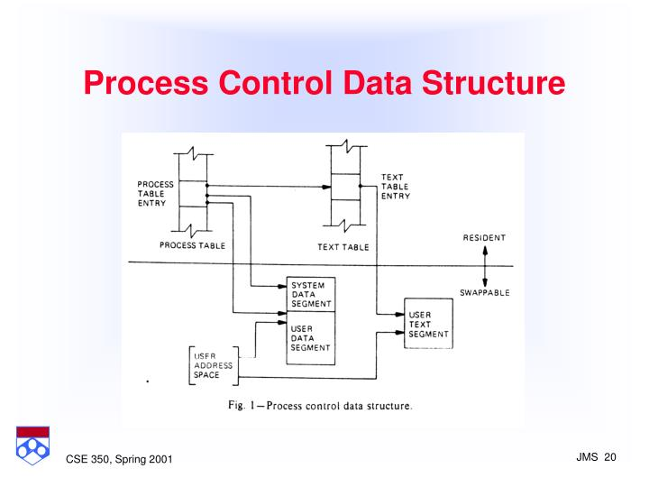 Process Control Data Structure