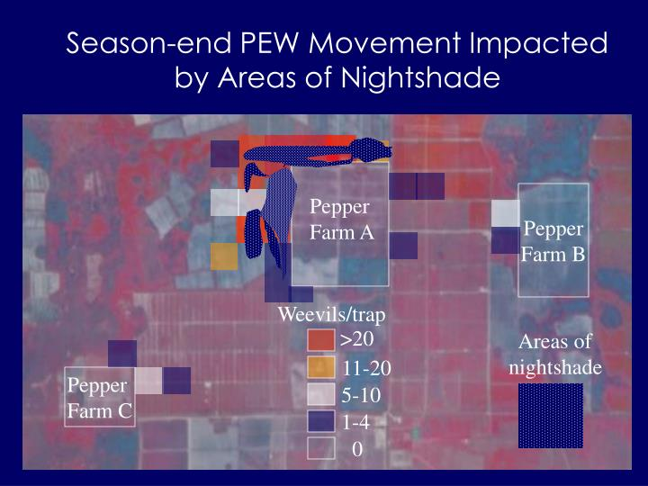 Season-end PEW Movement Impacted by Areas of Nightshade