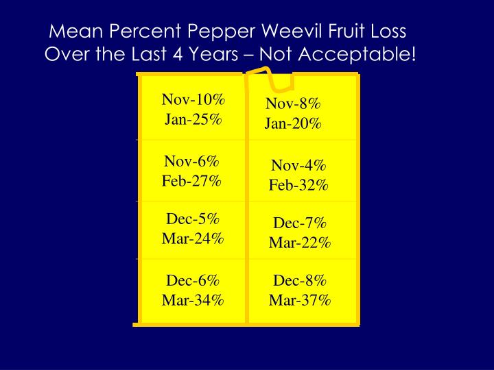 Mean Percent Pepper Weevil Fruit Loss