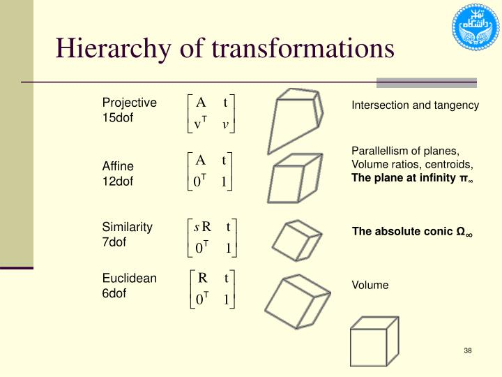 Hierarchy of transformations