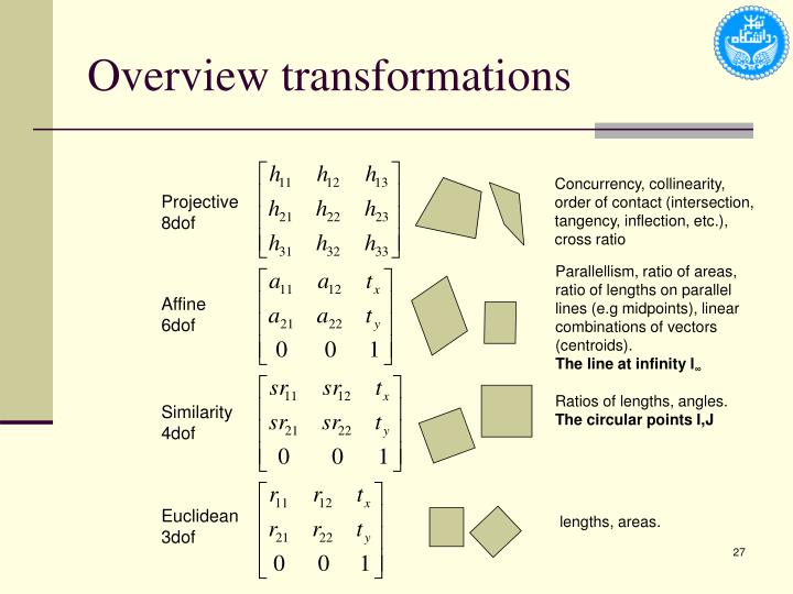 Overview transformations