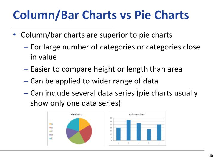 Column/Bar Charts vs Pie Charts