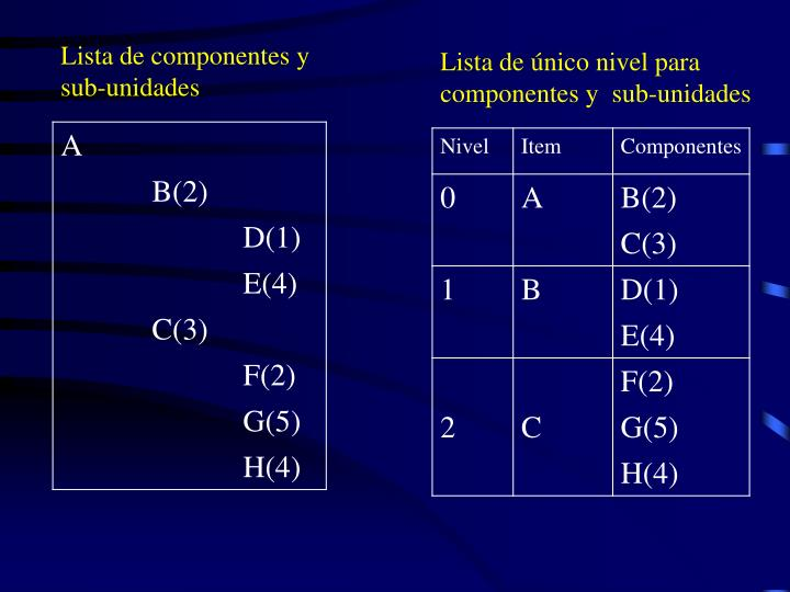 Lista de componentes y  sub-unidades