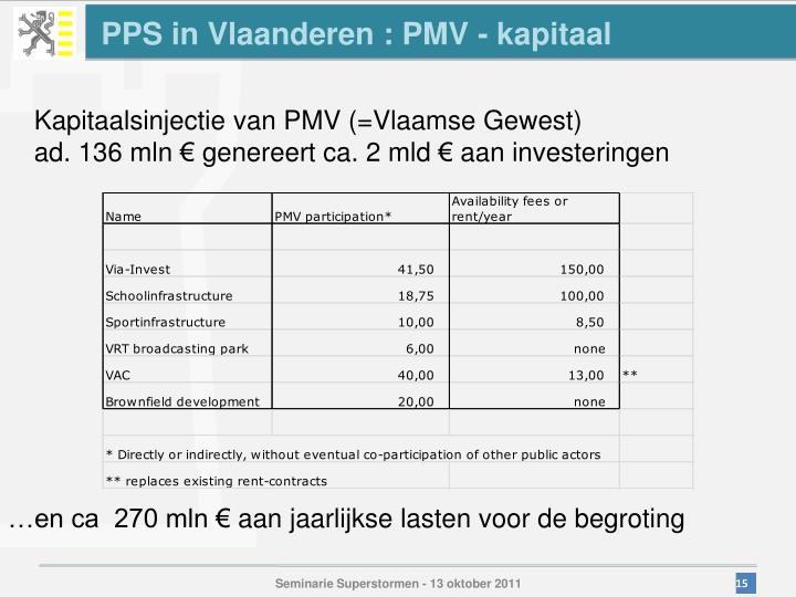 PPS in Vlaanderen : PMV - kapitaal
