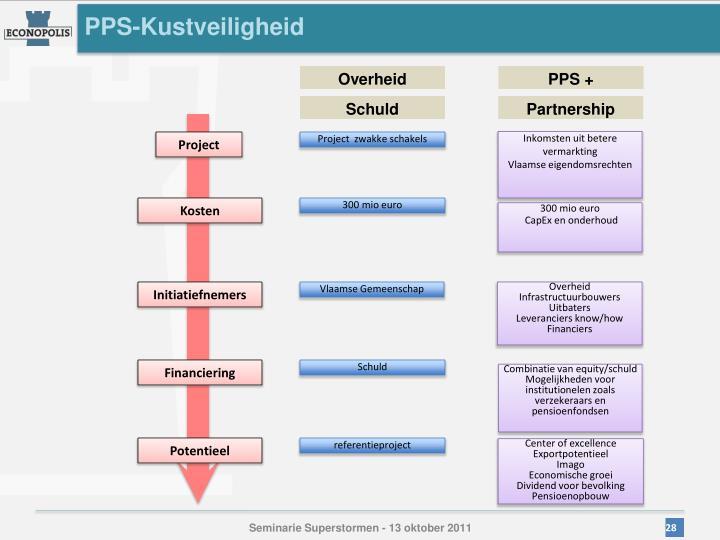 PPS-Kustveiligheid