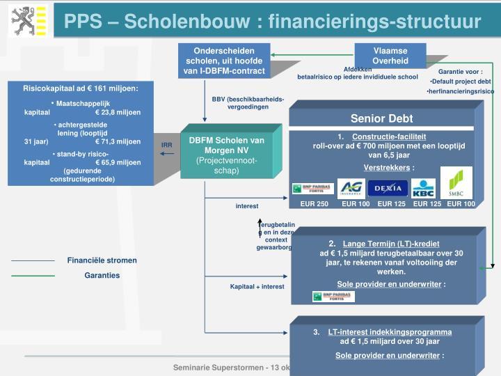 PPS – Scholenbouw : financierings-structuur