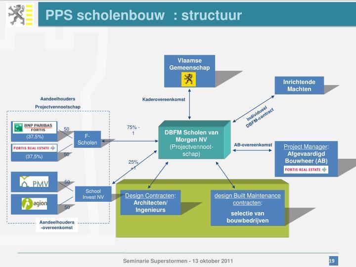PPS scholenbouw  : structuur