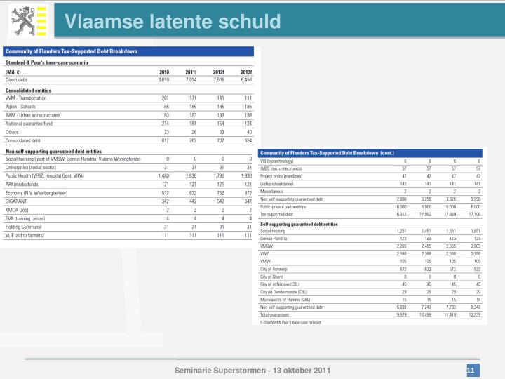 Vlaamse latente schuld