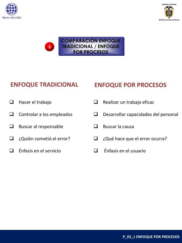 COMPARACIÓN ENFOQUE TRADICIONAL / ENFOQUE POR PROCESOS