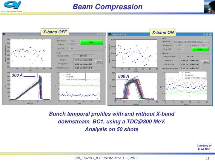 Beam Compression