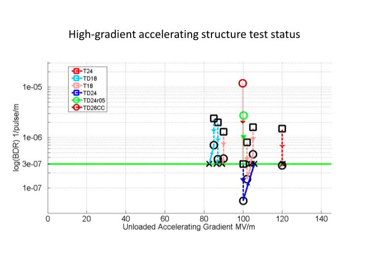 High-gradient accelerating structure test status