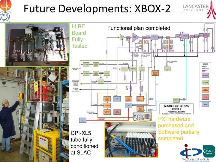 Future Developments: XBOX-2