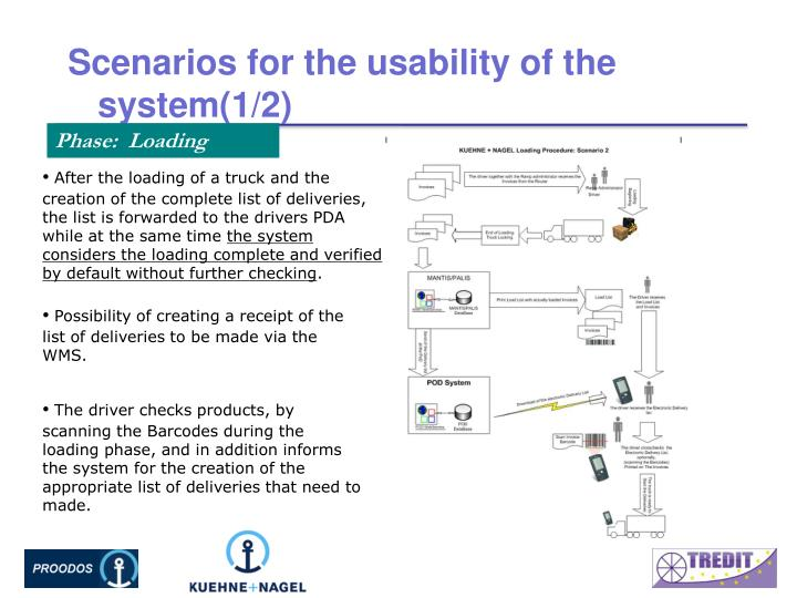 Scenarios for the usability of the system