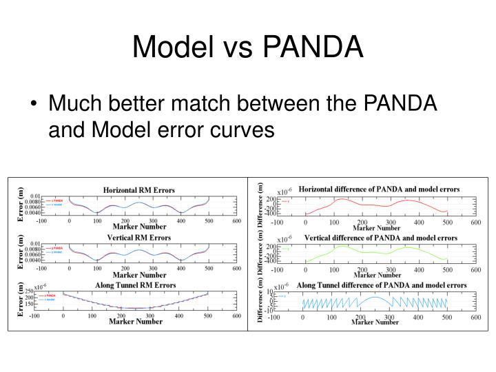 Model vs PANDA